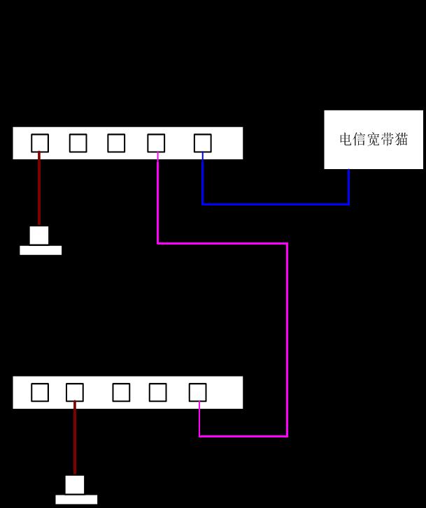 两个路由器怎么连接,把一个路由器连接到另一个上