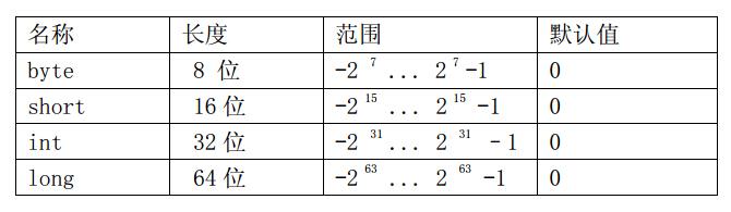 11 java基本语法_数据类型[java入门教程]